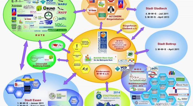 Netzwerk Mobilität