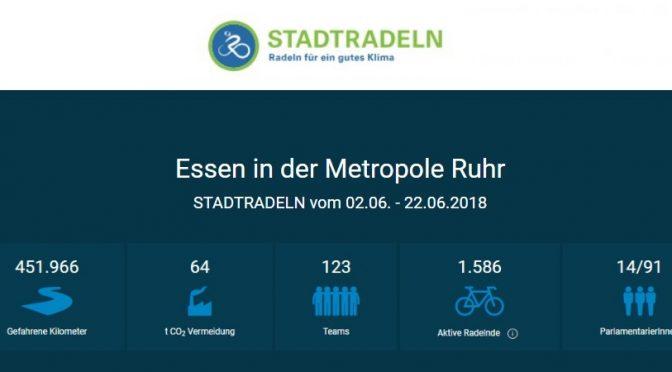 Bilanz: STADTRADELN 2018 in Essen und der Metropole Ruhr